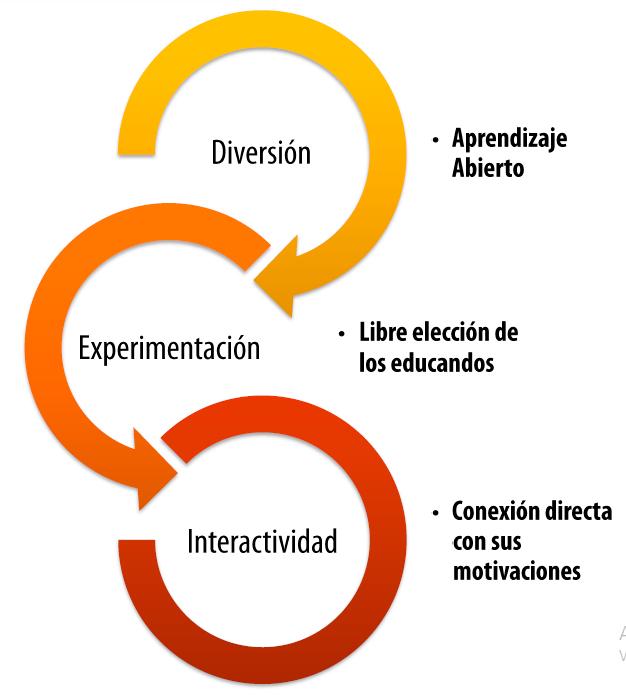 metodología 1